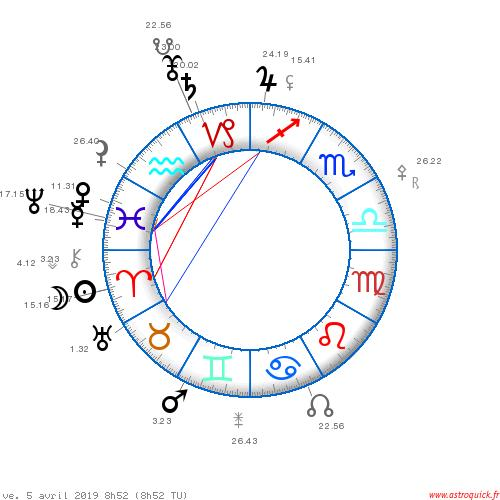 The Saturn Pluto conjunction in Capricorn of 2019-2020 by