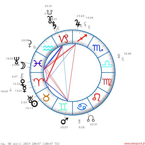 Conjunction Pluto South Node by Patrick Giani - mundane astrology
